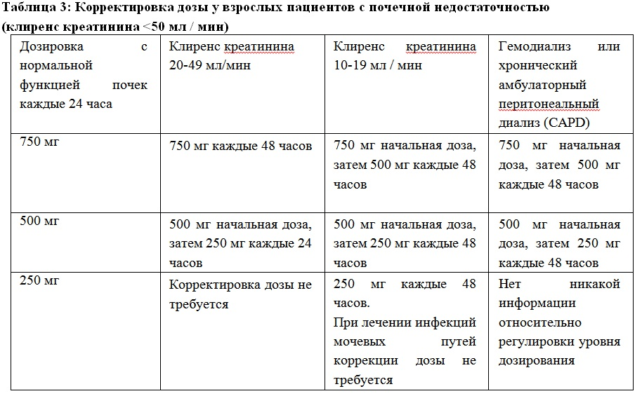 table-levofloxacin3